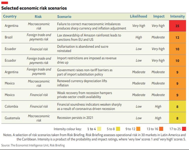 Los mayores riesgos económicos dentro de América latina y el Caribe.