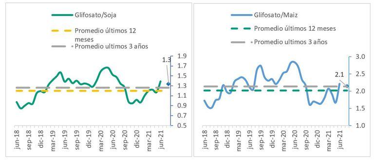 Evolución de la relación de precios entre soja y maíz con el glifosato