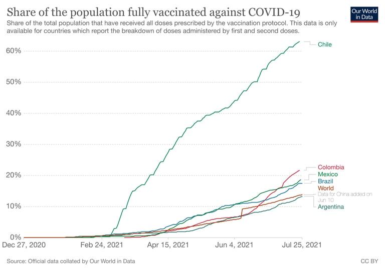 Población vacunada en países de la región