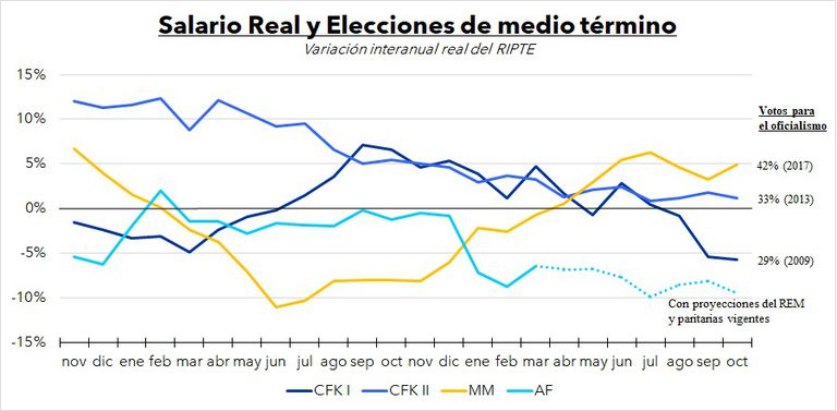 Un gráfico de Alfonso Prat-Gay para entender el peso que tiene el salario real en los resultados de elecciones de medio término