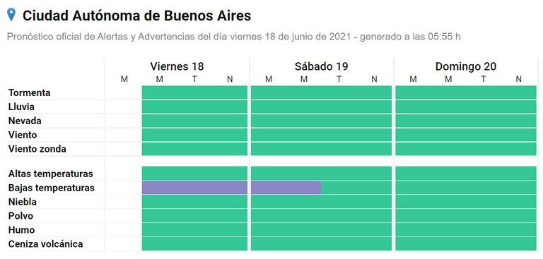 El alerta por bajas temperaturas (representado por la franja violeta) se extiende en CABA hacia el fin de semana. Fuente: SMN.