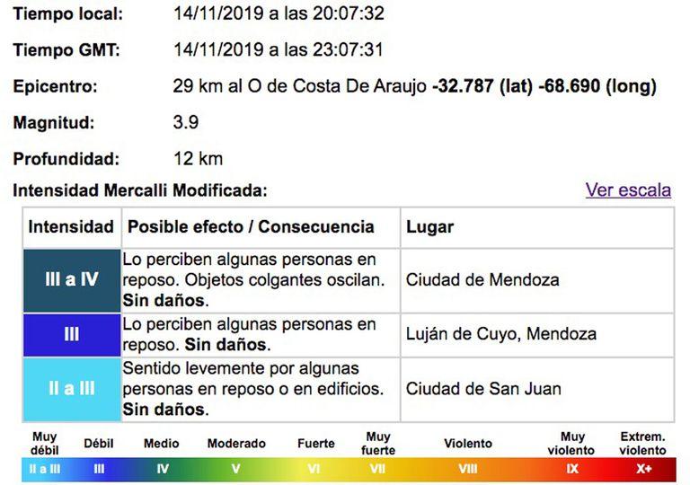 Sismo en Mendoza: se sintió un fuerte sacudón en la capital