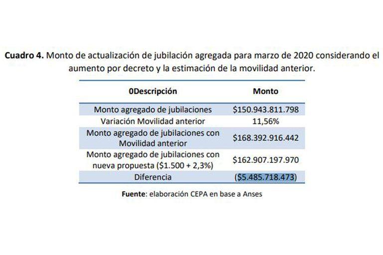 El gráfico que forma parte del informe del CEPA