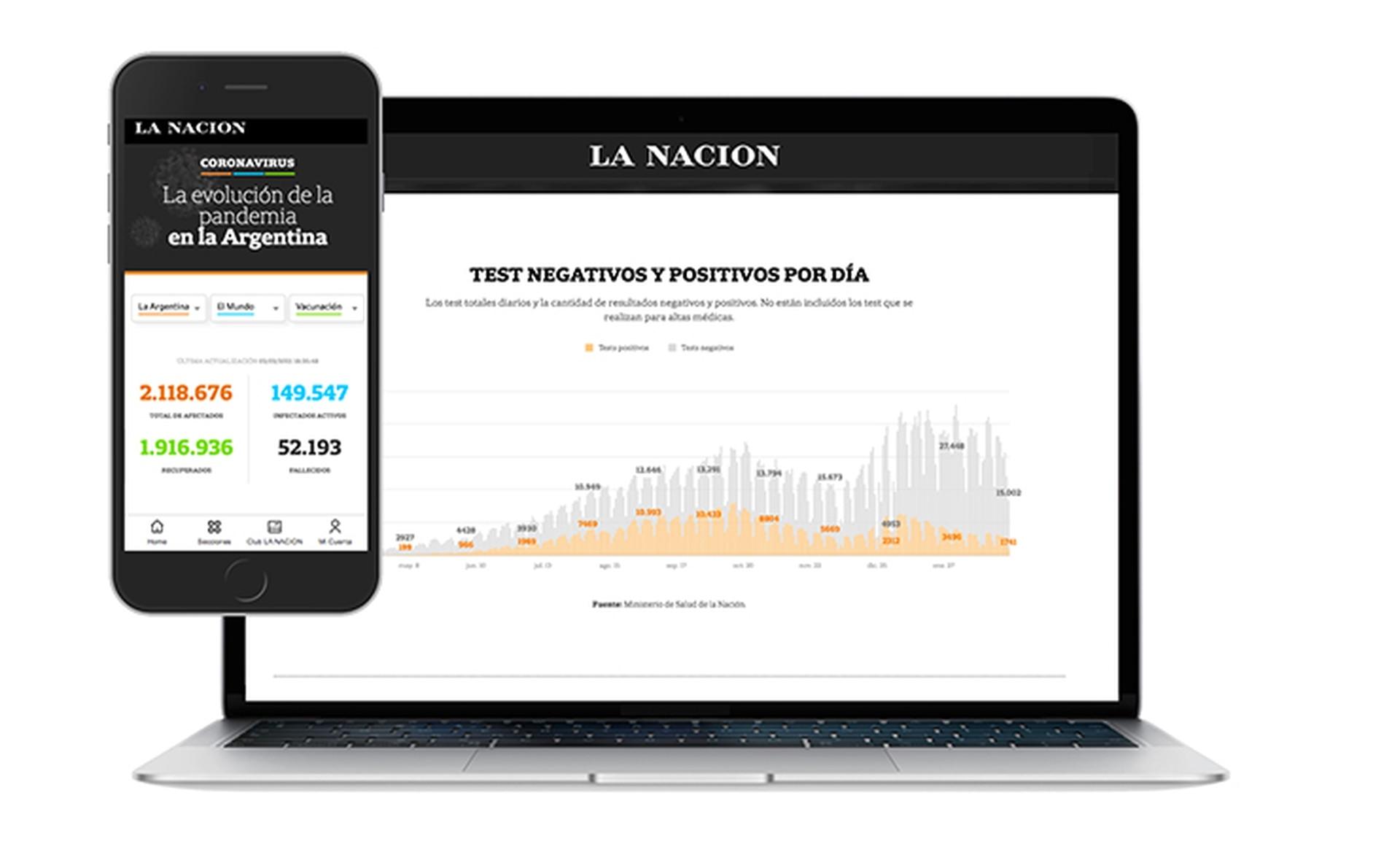 LA NACION desarrolló un especial de indicadores que informan sobre el avance de la pandemia en Argentina