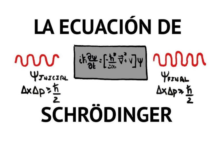 La ecuación de Schrödinger describe la evolución temporal de una partícula subatómica masiva de naturaleza ondulatoria y no relativista.