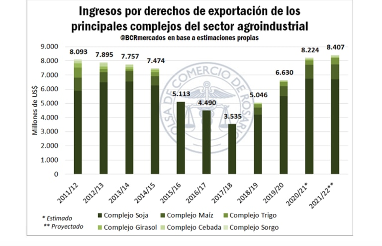 El Estado recaudaría en materia de derechos de exportación un total de US$8400 millones, más de US$150 millones por encima del aporte estimado de la campaña 2020/21