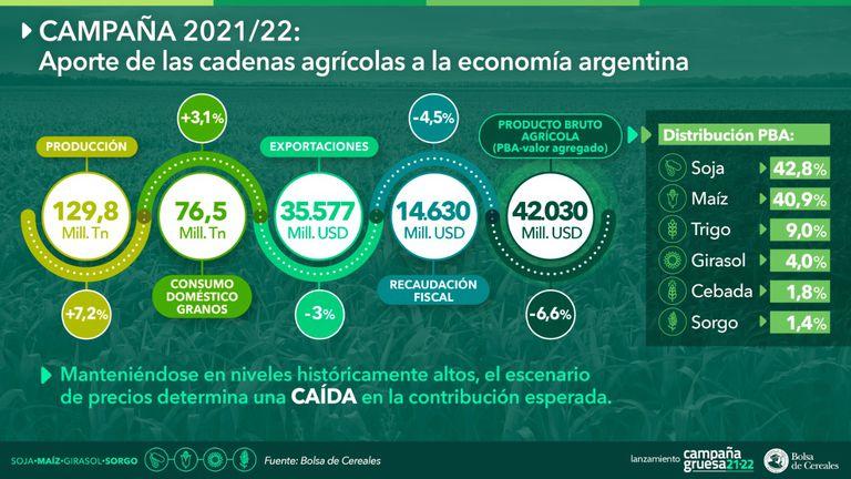 Principales indicadores de la campaña 2021/2022