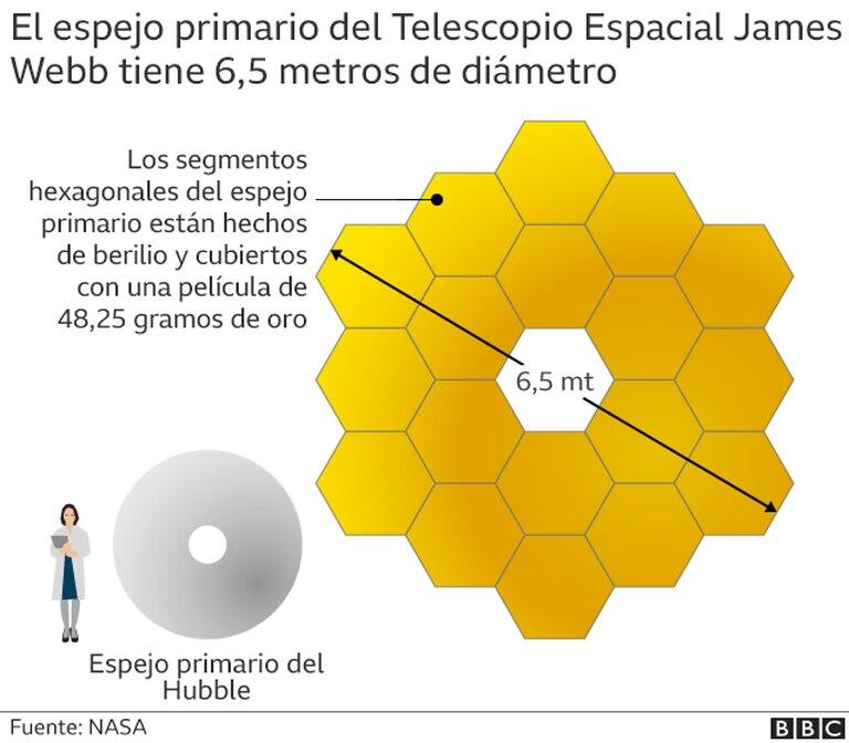 Este gráfico representa el espejo primario del Hubble