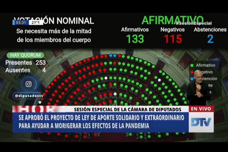 El impuesto a las grandes riquezas se aprobó en la Cámara de Diputados con 133 votos afirmativos, 115 negativos y 2 abstenciones