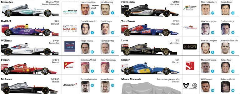 Guía de la Fórmula 1, que comienza el fin de semana a la caza de Mercedes