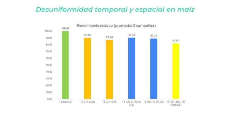 Impacto de la desuniformidad espacial, temporal y su combinación en el rendimiento relativo de maíz. Promedio de 3 años, campañas 18/19, 19/20 y 20/21