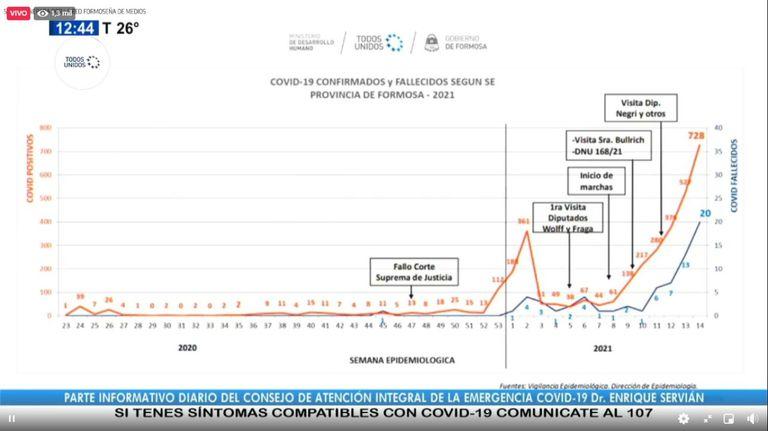 El gráfico que mostró el gobierno de Formosa