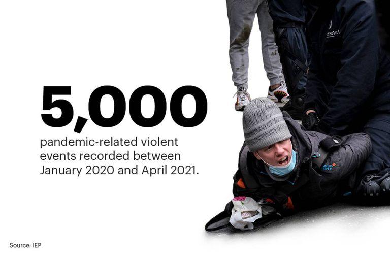 Entre enero de 2020 y abril de 2021, en todo el mundo hubo unas 5000 manifestaciones con cierto grado de violencia relacionadas con la pandemia de coronavirus, las restricciones y la debacle económica que generó