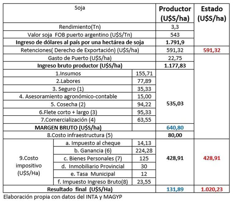 Productor vs. Estado. Cómo quedó el negocio de la soja en 2020/2021 en la provincia de Buenos Aires a 300 km de los puertos rosarinos