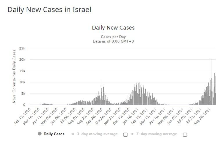 Casos diarios Israel (Fuente: Worldometer)