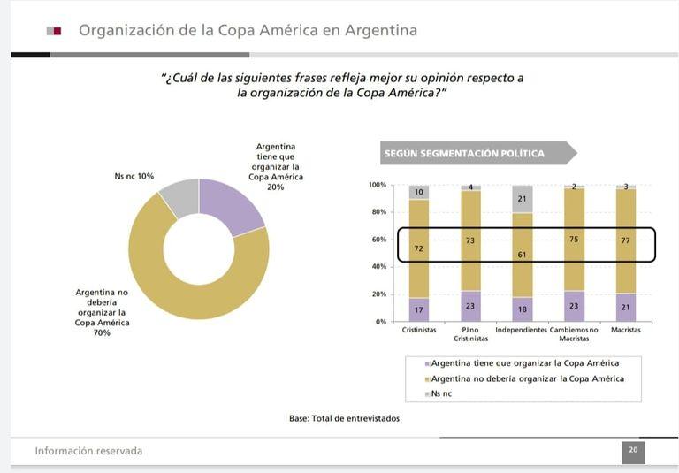 Los datos de la encuesta de Poliarquía sobre la Copa América