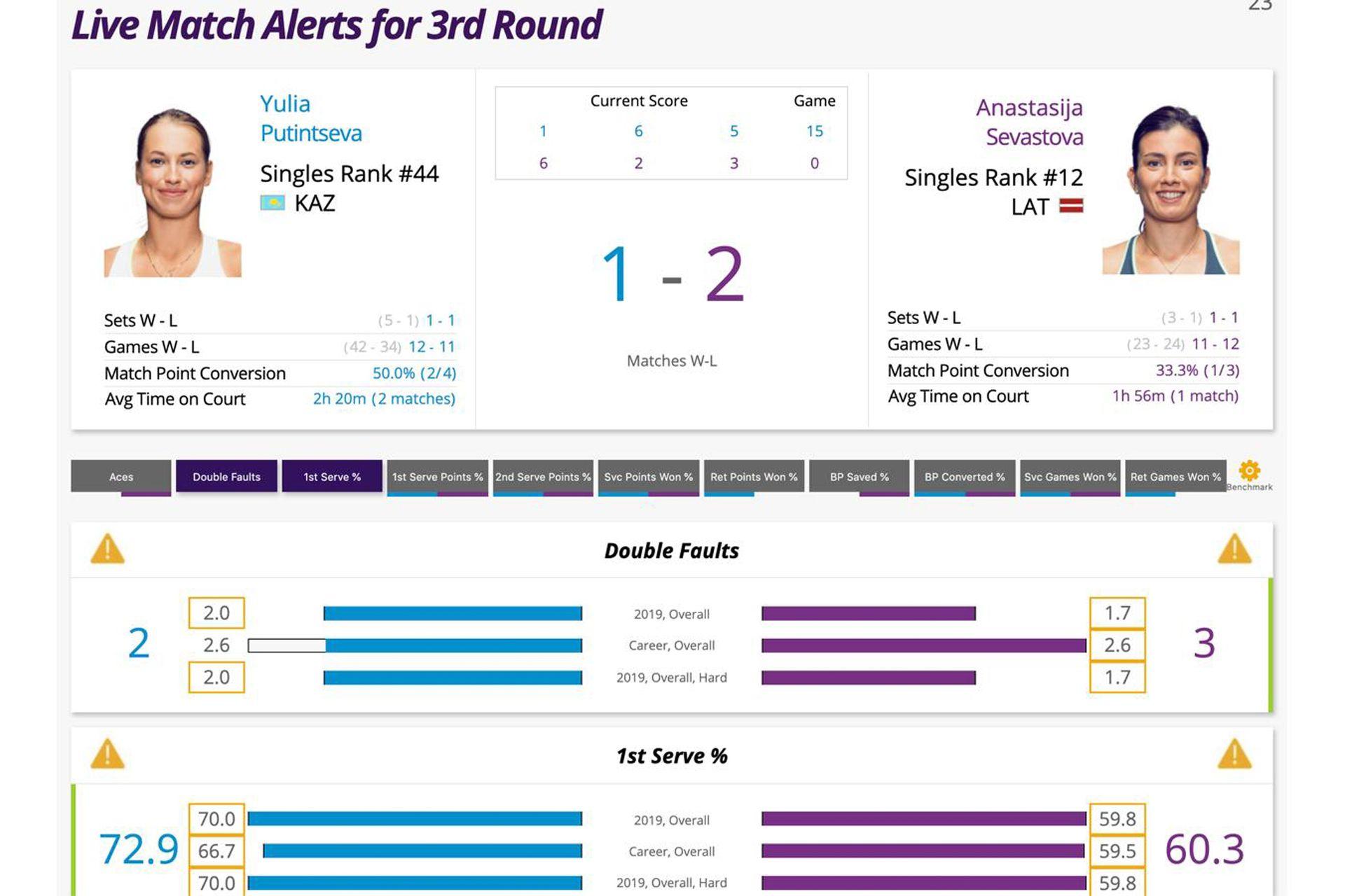 Una vista de la aplicación Tennis Analytics que permite analizar los puntos bisagra que deciden la suerte de cada partido