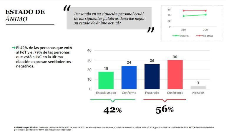 El estudio fue realizado entre el 24 y el 27 de junio de 2021 y relevó la opinión de 700 personas mayores de 16 años en el conurbano bonaerense.
