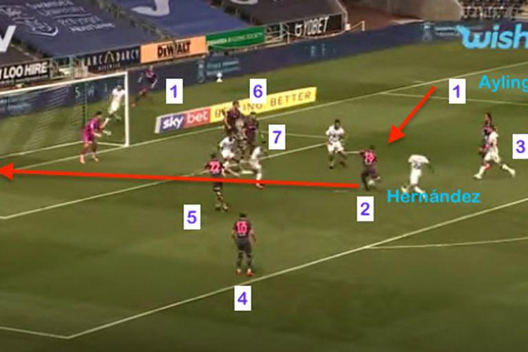 El gol de Pablo Hernández a Swansea, con 7 jugadores de Leeds en el área rival y resuelto con una fórmula made in Bielsa: el centro atrás de Ayling