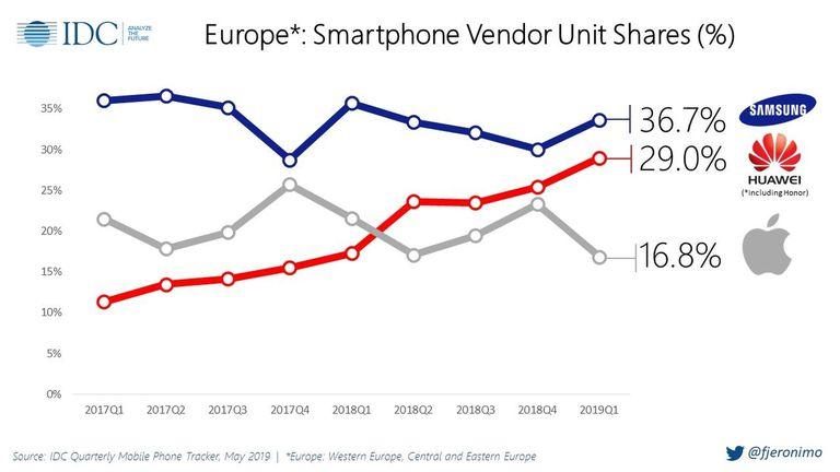 Ventas de Samsung, Huawei y Apple en Europa en los últimos meses