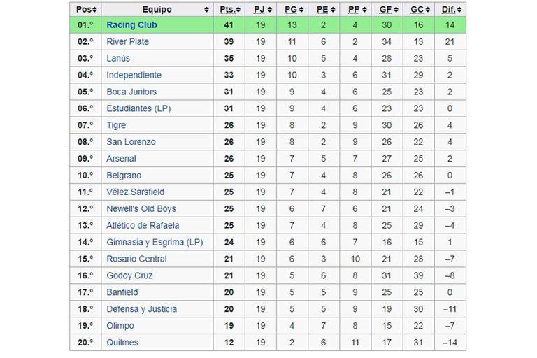 El Campeonato de Primera División de 2014 obtenido por la Academia de Diego Cocca