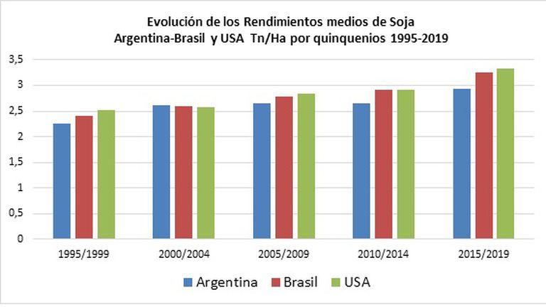 Un gráfico que muestra cómo los países competidores de la Argentina despegaron en rindes