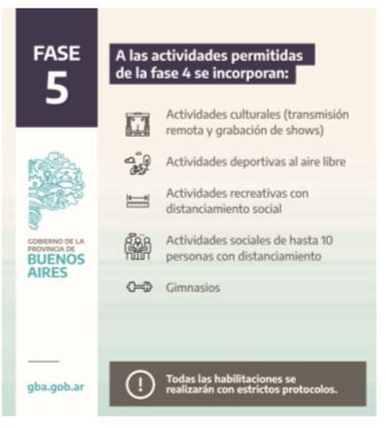 Fase 5 en la provincia de Buenos Aires