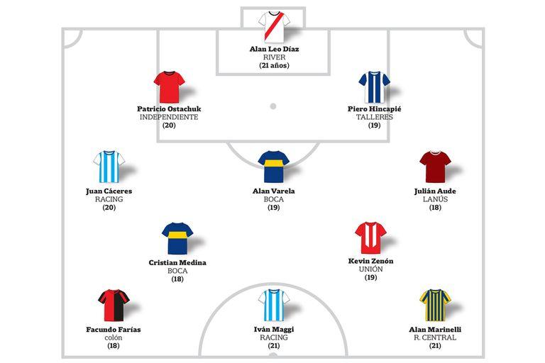 Las esperanzas en tiempos de pandemia: los 2 equipos juveniles que lanzó el fútbol argentino