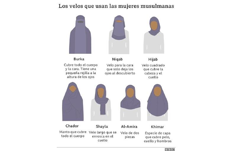 Los velos que usan las mujeres musulmanas
