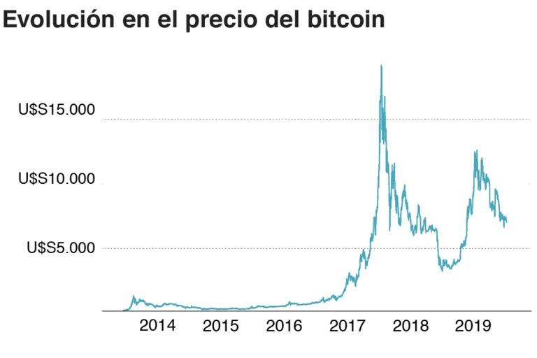 Evolución del precio bitcoin.
