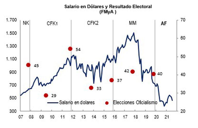 Salario en dólares y resultado electoral - Fernando Marull