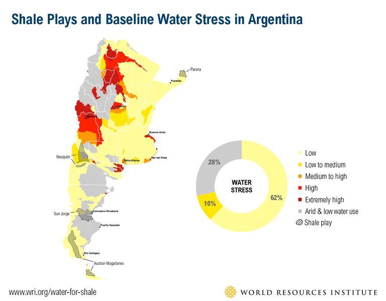 El shale y el estrés por el agua en la Argentina