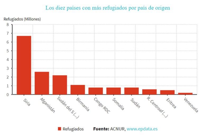 Los países con más refugiados