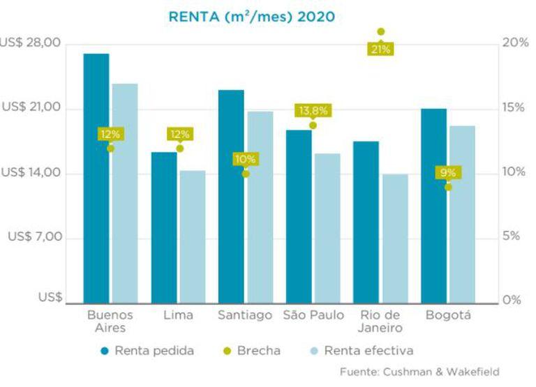 Renta pedida versus renta efectiva