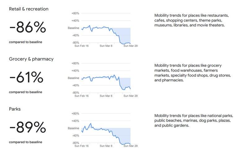 Los cambios de movilidad en restaurantes y bares, supermercados y almacenes, y parques y plazas, según estimaciones de Google en base a la ubicación de sus usuarios