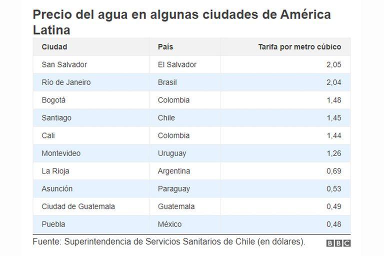 Precio del agua en algunas ciudades de América latina