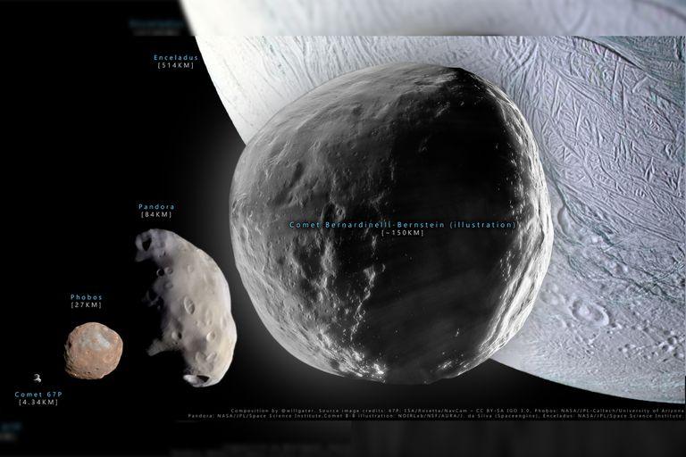 Según un análisis del astrónomo Will Grater, 2014 UN271 también supera en dimensiones al asteroide 55 Pandora (67 kilómetros) y la roca espacial Arrokoth (33 kilómetros), objeto del cinturón de Kuiper