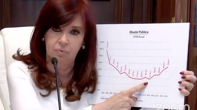 Cristina Kirchner exhibió un gráfico con la evolución de la deuda sobre el PBI.