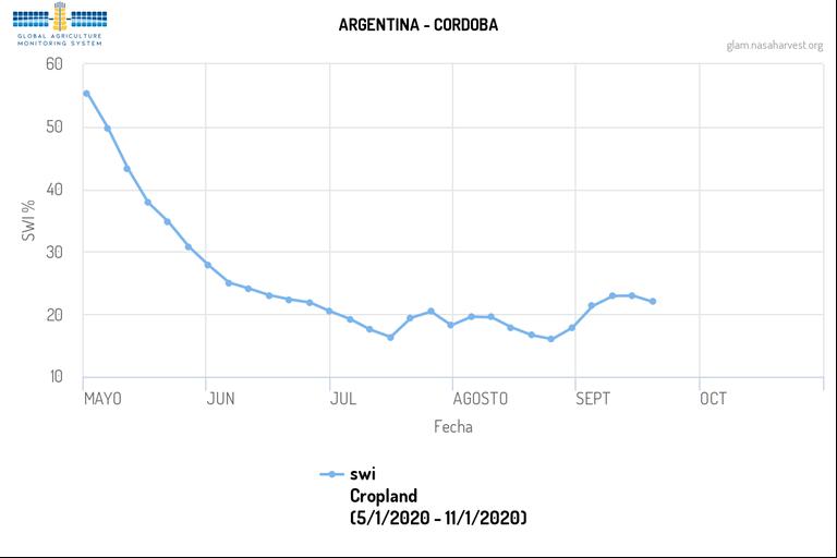 En Códoba. Así cayó la humedad superficial para la siembra desde mayo pasado