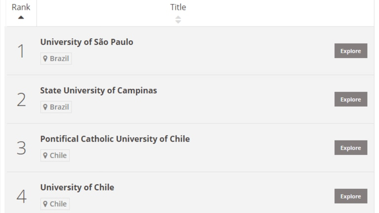Brasil y Chile entre las cuatro primeras