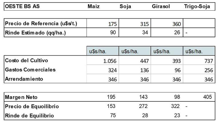 Costos e ingresos proyectados para cultivos de grano grueso en el oeste de Buenos Aires