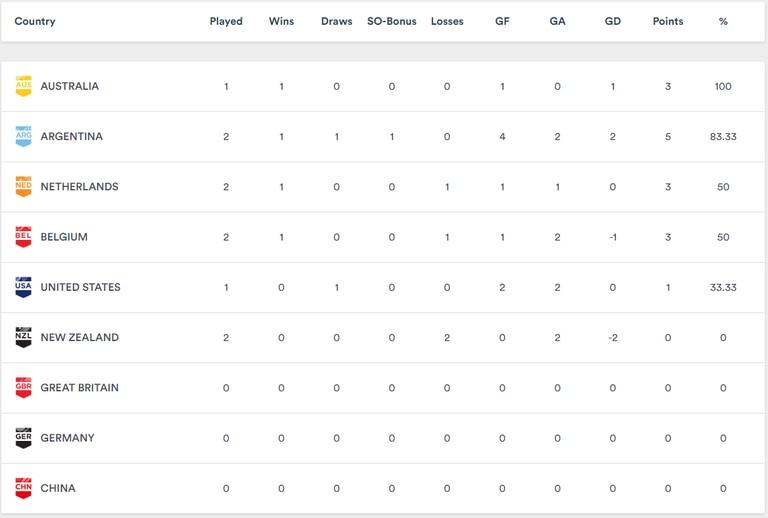 La tabla de la Pro League que tiene a Las Leonas como escoltas