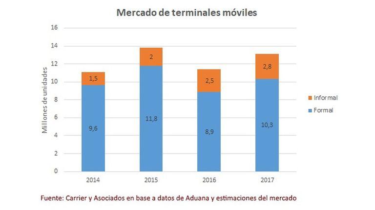 Volumen de ventas de celulares en la Argentina, en millones