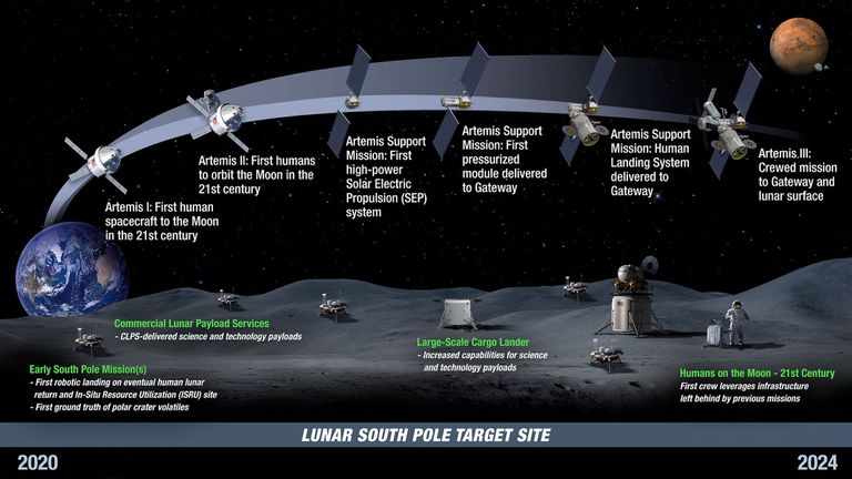 La línea de tiempo del programa Artemis: Las primeras misiones Artemis con las que la NASA volverá a la Luna después de medio siglo, y el envío de satélites, habitáculos y equipamiento de soporte hasta la Artemis III, en la que alunizarán los astronautas.