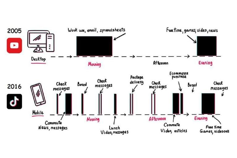 Así ilustra Matthew Brennan en su libro Attention Factory al consumo de videos en YouTube y TikTok, las dos plataformas más conocidas de contenidos audiovisuales online