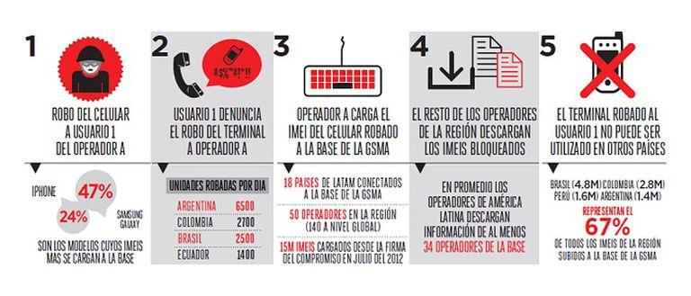 Infografía provista por GSMA. Aunque dice que se roban 6500 celulares por día en el país, Sebastián Cabello le dijo a La Nación que los montos actualizados está en 5000 diarios