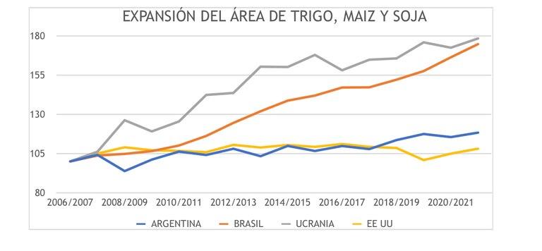 La Argentina tuvo un leve incremento del 10% del área en respuesta a los altos precios del 2012, pero agregó otro 10% cuando se eliminaron los derechos de exportación a los cereales entre 2016 y 2018