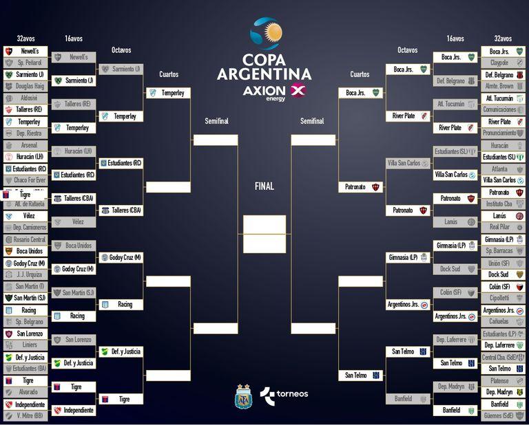 Así está el camino al título de la Copa Argentina