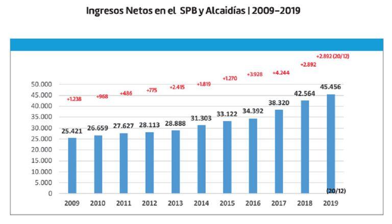 Ingresos netos de presos por año en penales y alcaidías bonaerenses entre 2009 y 2019