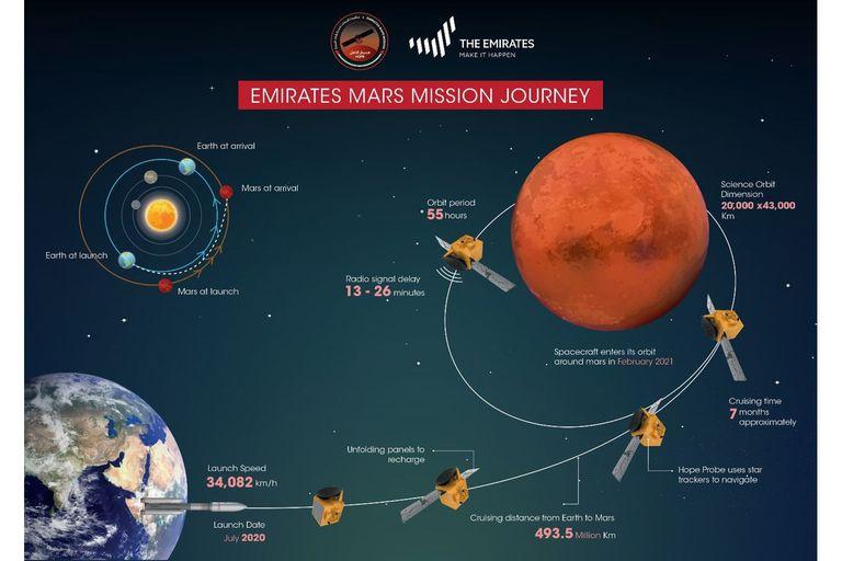 El camino de la sonda Hope a Marte